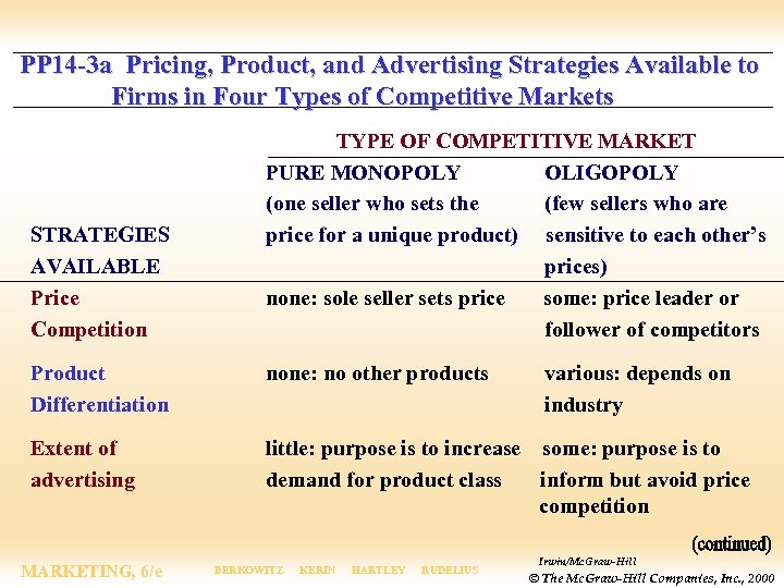 PP 14 -3 a Pricing, Product, and Advertising Strategies Available to Firms in Four