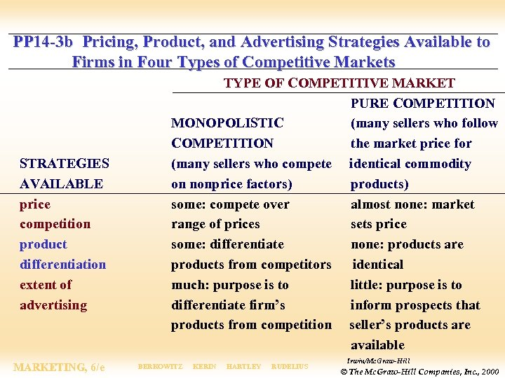 PP 14 -3 b Pricing, Product, and Advertising Strategies Available to Firms in Four