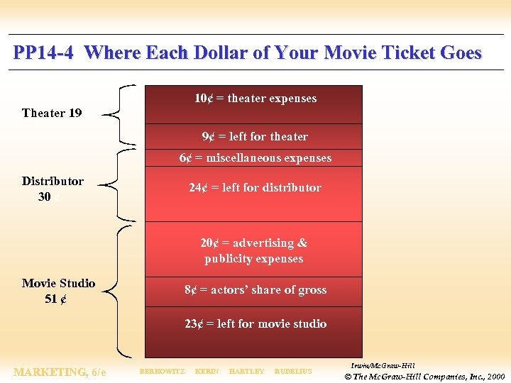 PP 14 -4 Where Each Dollar of Your Movie Ticket Goes 10¢ = theater