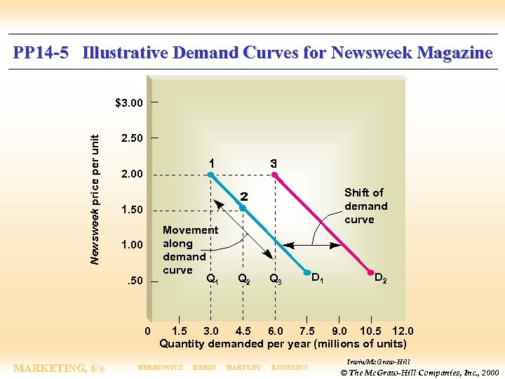 PP 14 -5 Illustrative Demand Curves for Newsweek Magazine Newsweek price per unit $3.