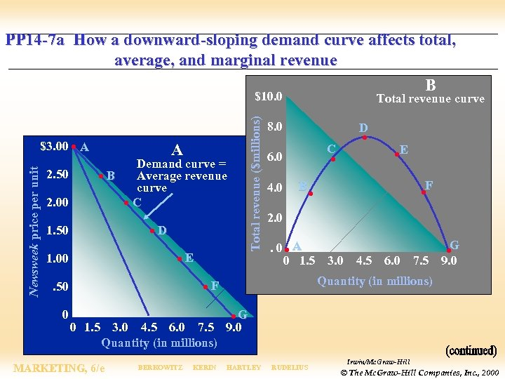 PP 14 -7 a How a downward-sloping demand curve affects total, average, and marginal
