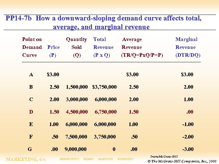 PP 14 -7 b How a downward-sloping demand curve affects total, average, and marginal