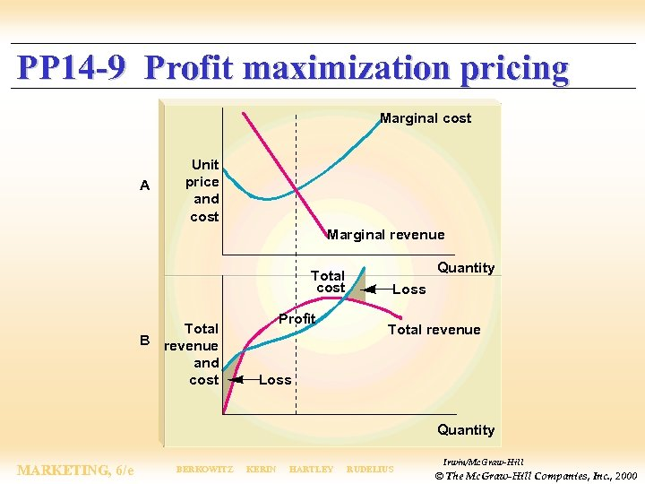 PP 14 -9 Profit maximization pricing Marginal cost A Unit price and cost Marginal