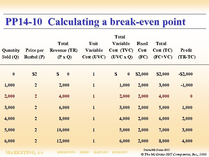 PP 14 -10 Calculating a break-even point Quantity Price per Sold (Q) Bushel (P)
