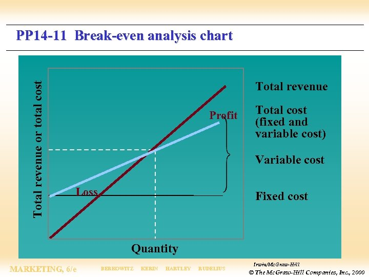 Total revenue or total cost PP 14 -11 Break-even analysis chart Total revenue Profit