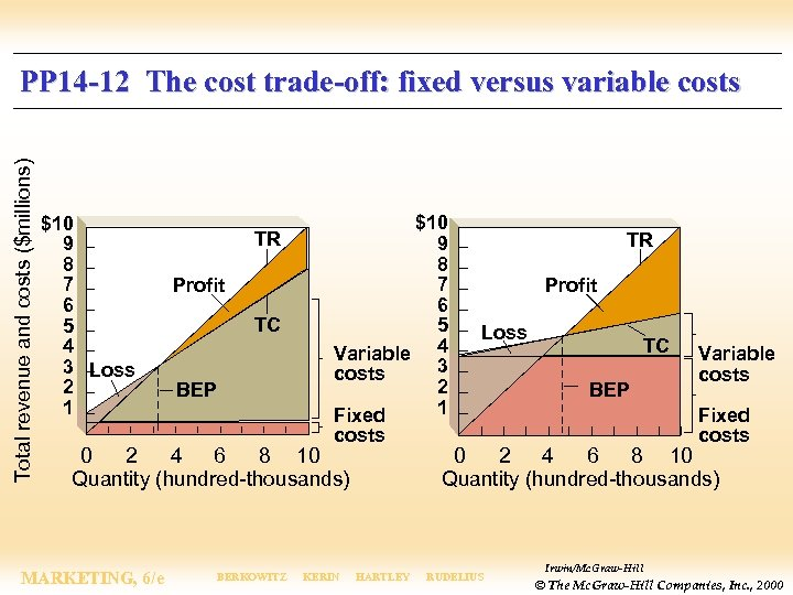 Total revenue and costs ($millions) PP 14 -12 The cost trade-off: fixed versus variable