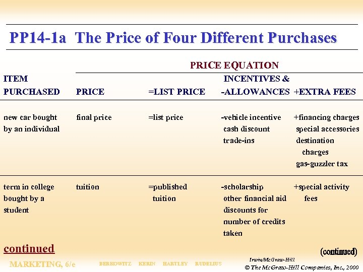PP 14 -1 a The Price of Four Different Purchases PRICE EQUATION ITEM PURCHASED