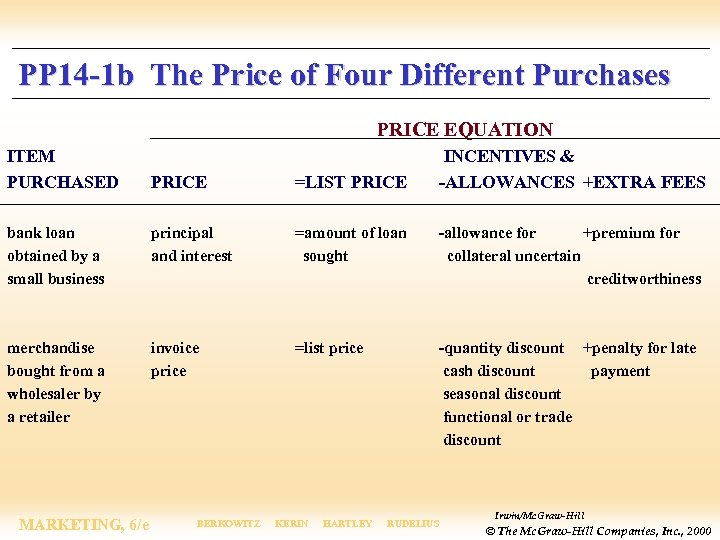 PP 14 -1 b The Price of Four Different Purchases PRICE EQUATION ITEM PURCHASED