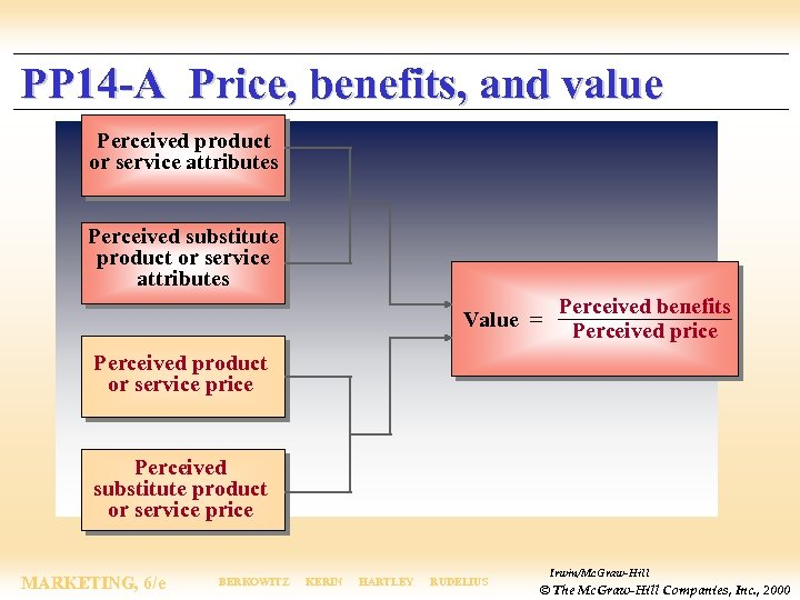 PP 14 -A Price, benefits, and value Perceived product or service attributes Perceived substitute