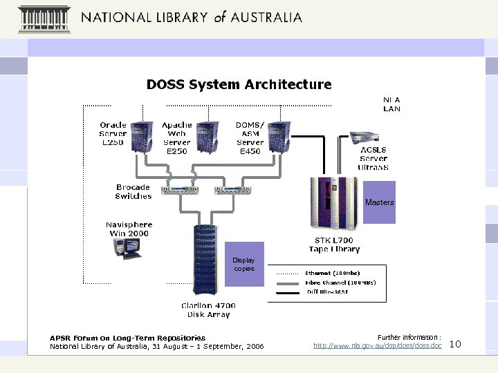 Masters Display copies APSR Forum on Long-Term Repositories National Library of Australia, 31 August