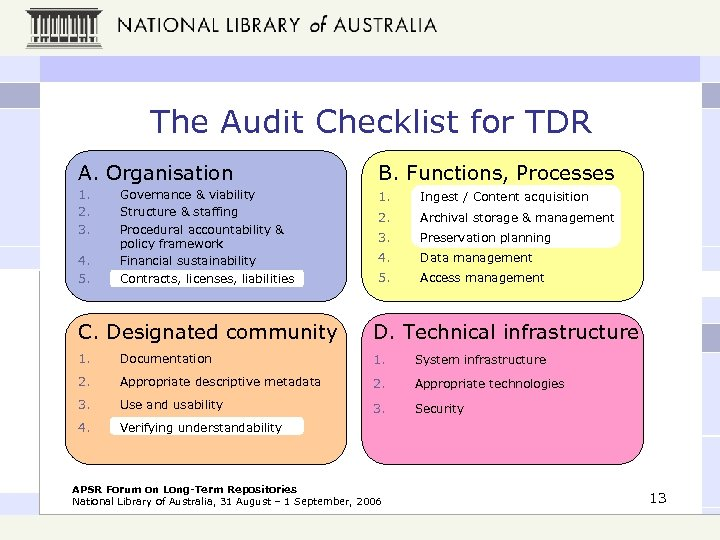 The Audit Checklist for TDR A. Organisation B. Functions, Processes 1. 2. 3. 1.