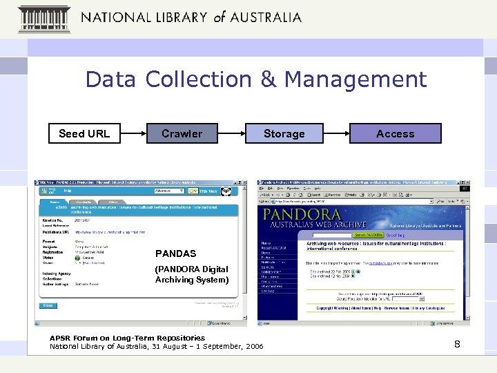 Data Collection & Management Seed URL Crawler Storage Access PANDAS (PANDORA Digital Archiving System)