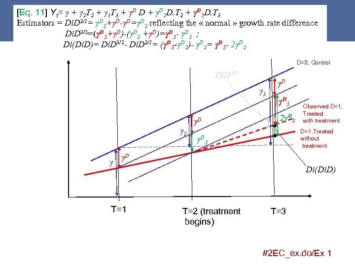 [Eq. 11] Yt= γ + γ 2 T 2 + γ 3 T 3