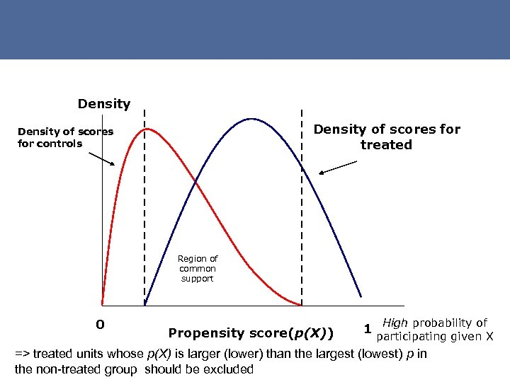 Density of scores for treated Density of scores for controls Region of common support