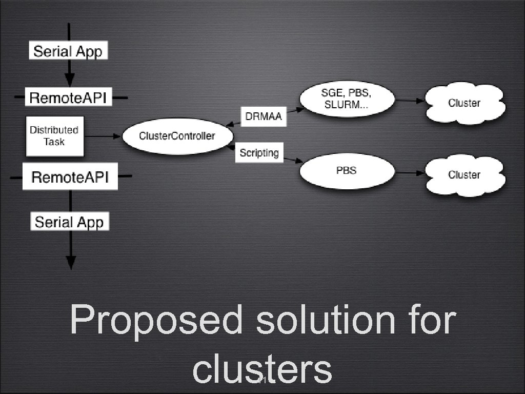 Proposed solution for clusters 11