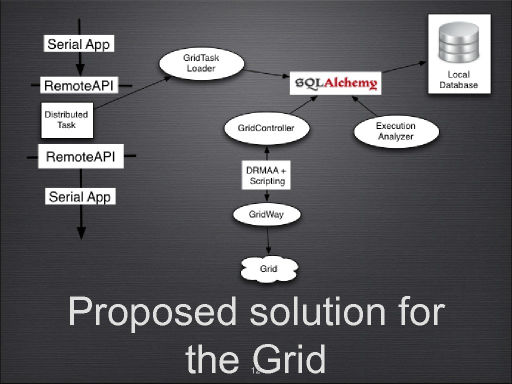 Proposed solution for the Grid 12