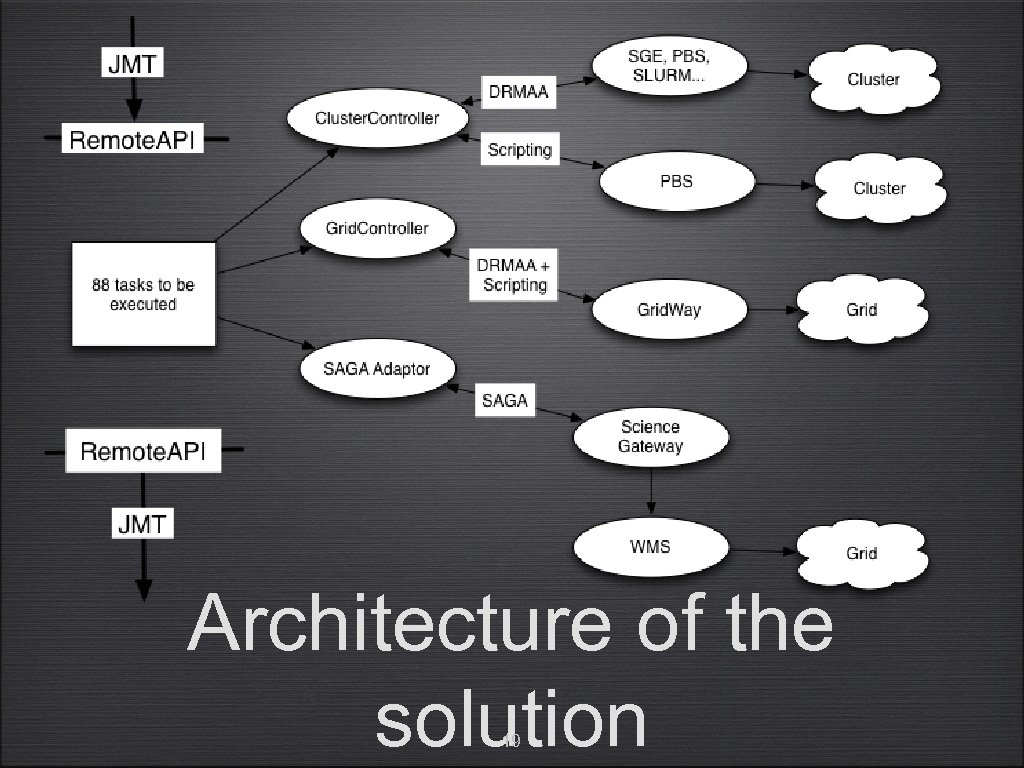 Architecture of the solution 19