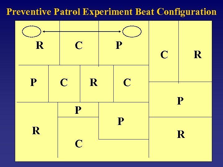 Preventive Patrol Experiment Beat Configuration R P C C P R C C R
