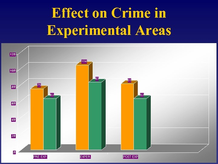 Effect on Crime in Experimental Areas