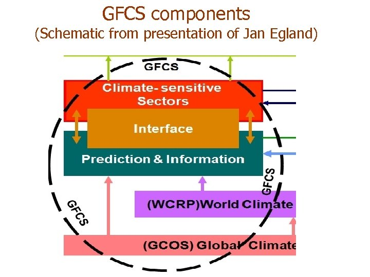 GFCS components (Schematic from presentation of Jan Egland)