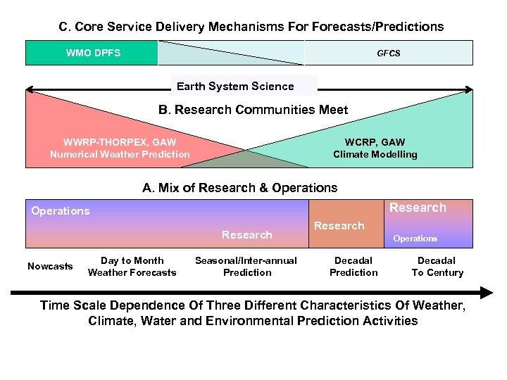C. Core Service Delivery Mechanisms Forecasts/Predictions WMO DPFS GFCS Earth System Science B. Research