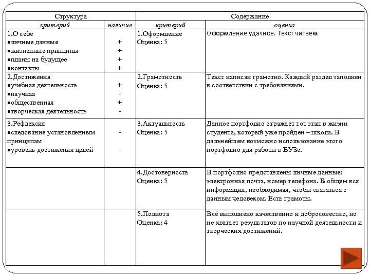 Структура критерий 1. О себе личные данные жизненные принципы планы на будущее контакты 2.
