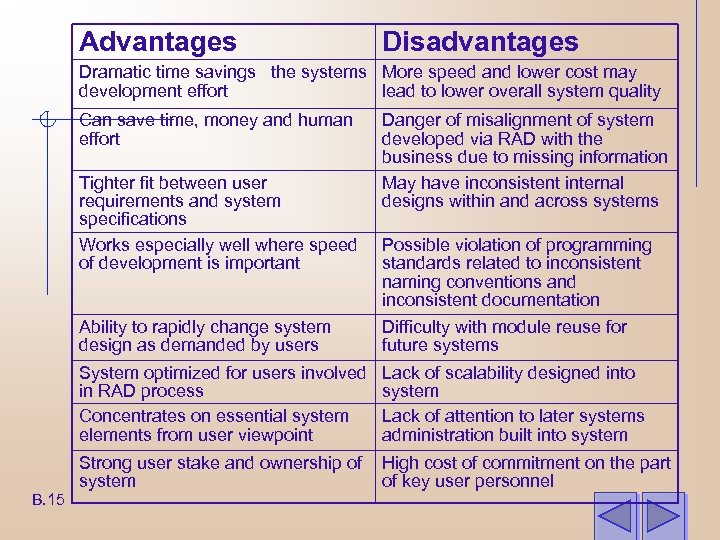 Advantages Disadvantages Dramatic time savings the systems More speed and lower cost may development