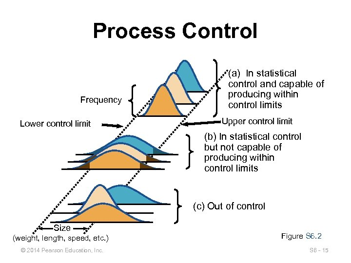 Process Control Frequency Lower control limit (a) In statistical control and capable of producing