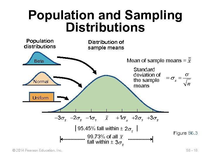 Population and Sampling Distributions Population distributions Distribution of sample means Mean of sample means