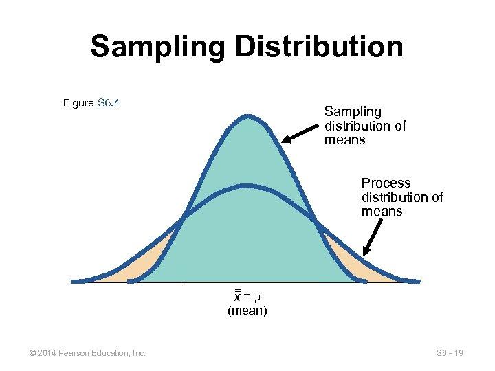 Sampling Distribution Figure S 6. 4 Sampling distribution of means Process distribution of means