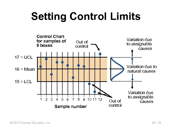 Setting Control Limits Control Chart for samples of 9 boxes Variation due to assignable