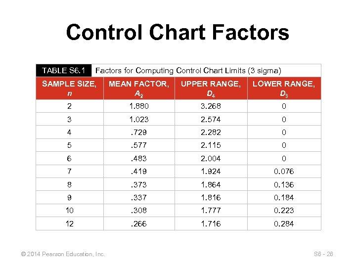 Control Chart Factors TABLE S 6. 1 Factors for Computing Control Chart Limits (3