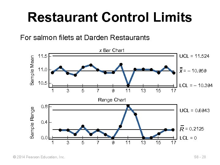 Restaurant Control Limits For salmon filets at Darden Restaurants Sample Mean x Bar Chart