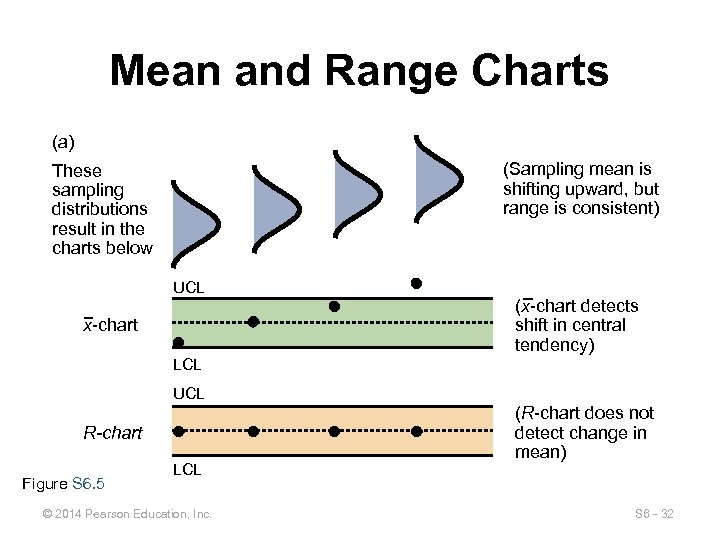 Mean and Range Charts (a) (Sampling mean is shifting upward, but range is consistent)