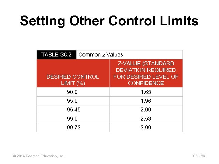 Setting Other Control Limits TABLE S 6. 2 Common z Values DESIRED CONTROL LIMIT