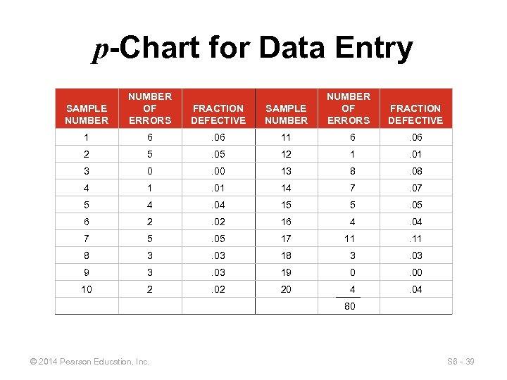 p-Chart for Data Entry SAMPLE NUMBER OF ERRORS FRACTION DEFECTIVE SAMPLE NUMBER 1 6