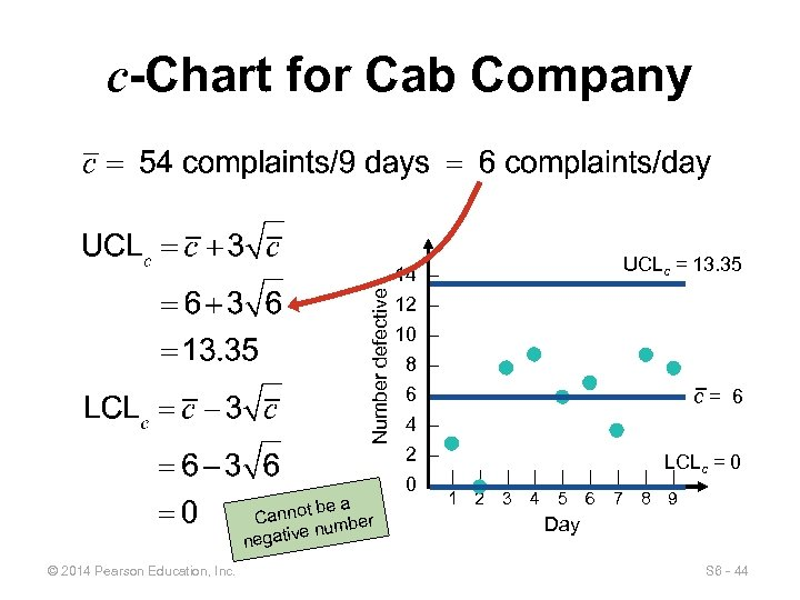 c-Chart for Cab Company UCLc = 13. 35 Number defective 14 – be a