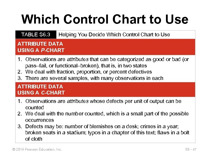 Which Control Chart to Use TABLE S 6. 3 Helping You Decide Which Control
