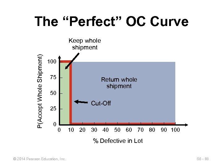"The ""Perfect"" OC Curve P(Accept Whole Shipment) Keep whole shipment 100 – 75 –"