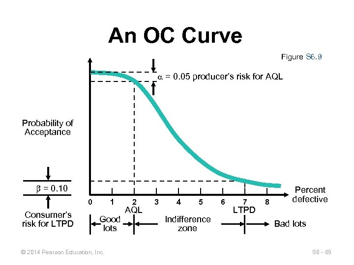 An OC Curve Figure S 6. 9 = 0. 05 producer's risk for AQL