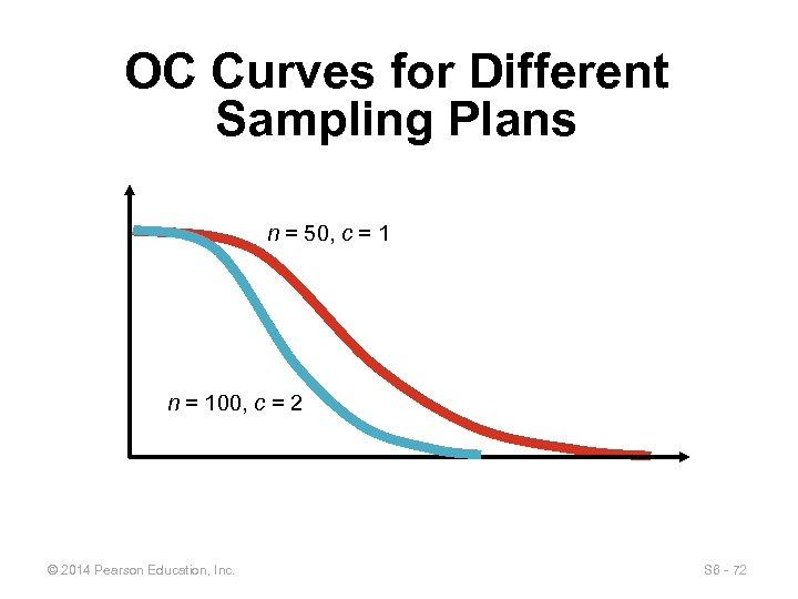 OC Curves for Different Sampling Plans n = 50, c = 1 n =
