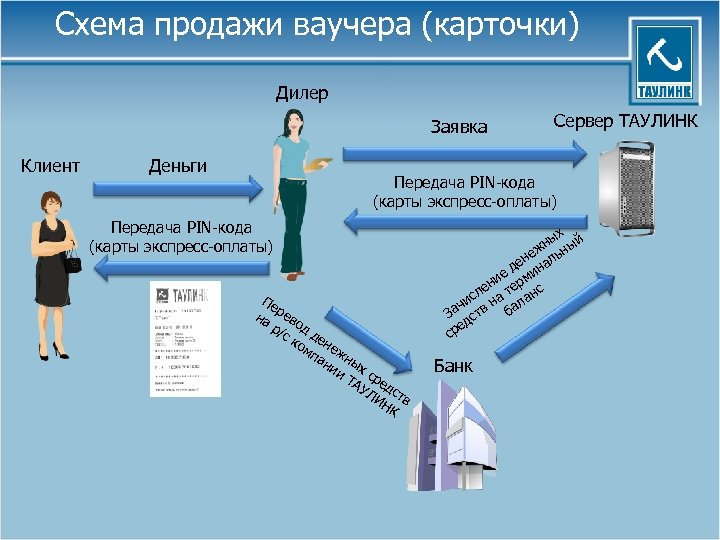 Схема продажи ваучера (карточки) Дилер Заявка Клиент Деньги Сервер ТАУЛИНК Передача PIN-кода (карты экспресс-оплаты)