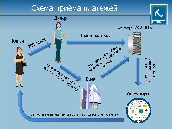 Схема приёма платежей Дилер Сервер ТАУЛИНК 200 е енг т Пе на рево р/