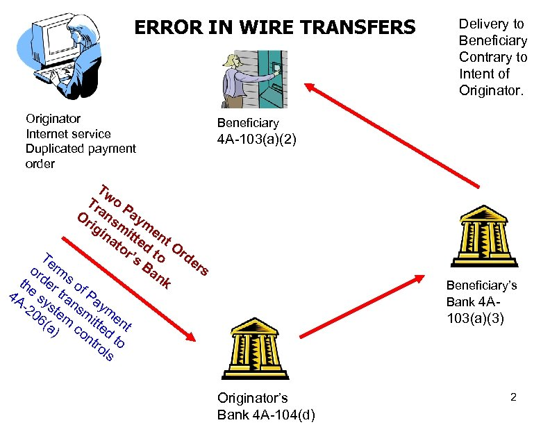 ERROR IN WIRE TRANSFERS Originator Internet service Duplicated payment order Delivery to Beneficiary Contrary