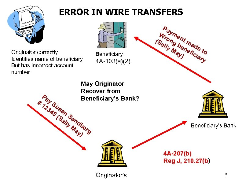 ERROR IN WIRE TRANSFERS Originator correctly Identifies name of beneficiary But has incorrect account
