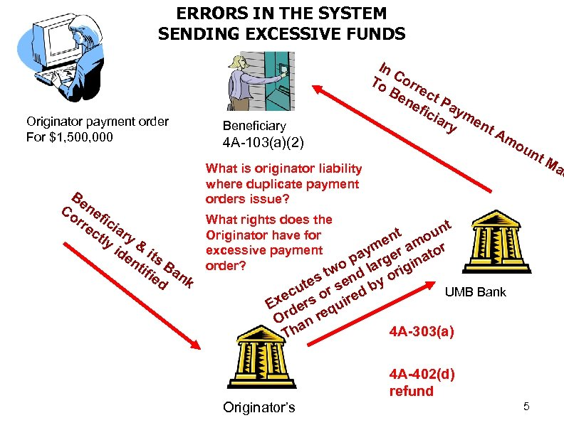 ERRORS IN THE SYSTEM SENDING EXCESSIVE FUNDS Originator payment order For $1, 500, 000