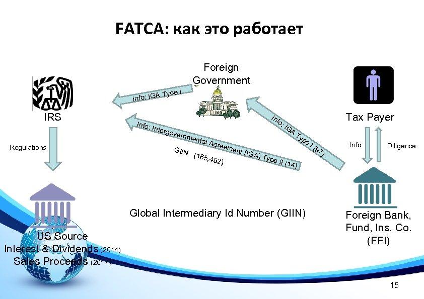 FATCA: как это работает Foreign Government ype I AT Info: IG IRS Regulations Info: