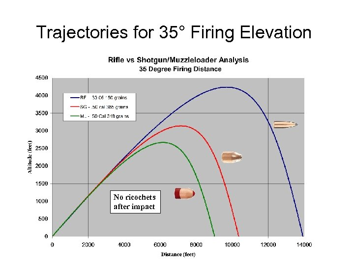 Trajectories for 35° Firing Elevation No ricochets after impact