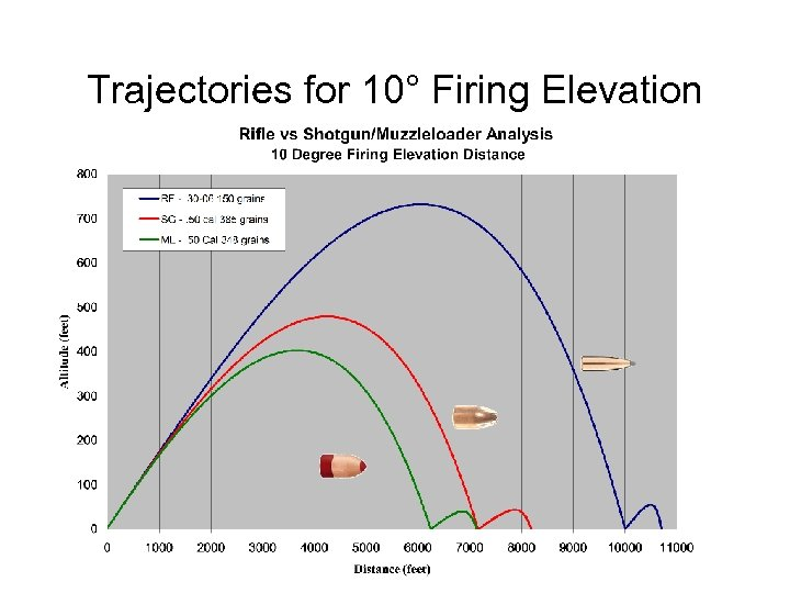 Trajectories for 10° Firing Elevation