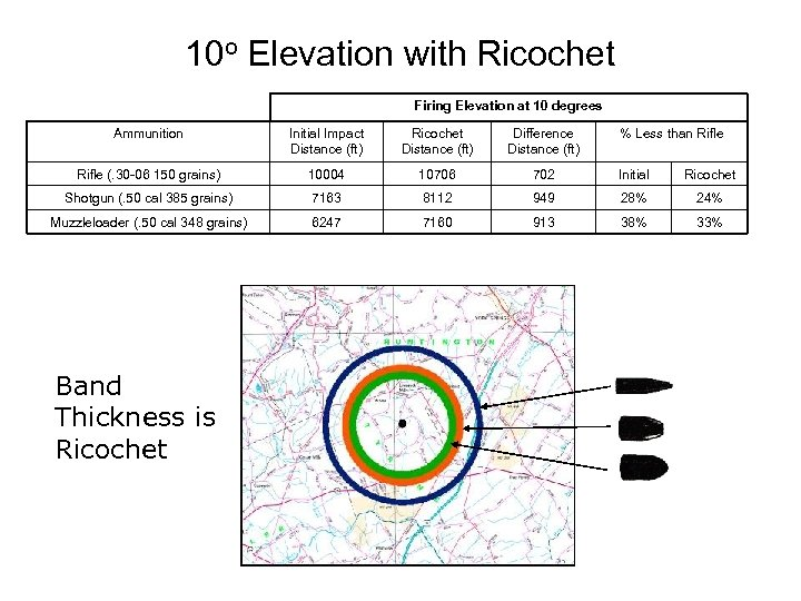 10 o Elevation with Ricochet Firing Elevation at 10 degrees Ammunition Initial Impact Distance